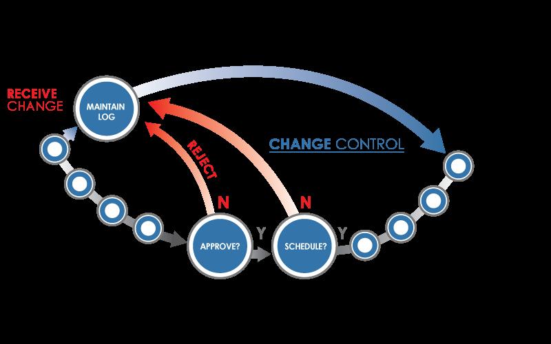 ChangeControl_800x500